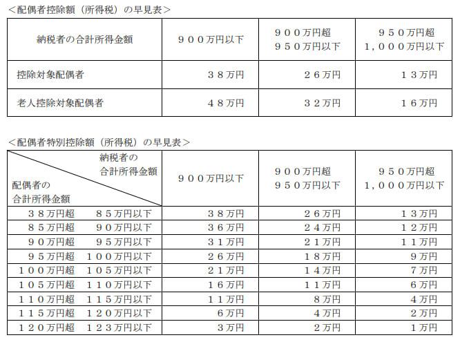 2020年1月実施日本FP協会FP2級実技試験第18問の資料