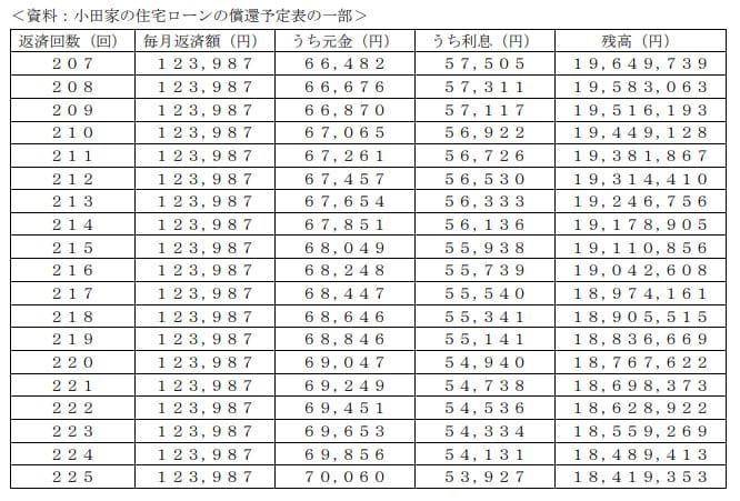 2020年1月実施日本FP協会FP2級実技試験第25問の資料②