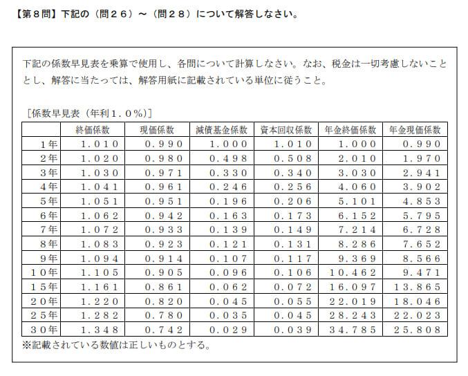 2020年1月実施日本FP協会FP2級実技試験第28問の資料