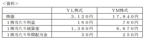 2020年1月実施日本FP協会FP2級実技試験第4問の資料