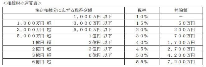 2020年1月実施日本FP協会FP2級実技試験第36問の資料②