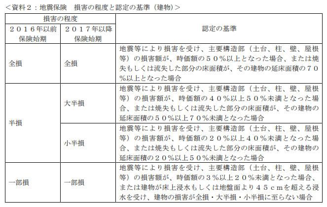 2021年5月実施日本FP協会FP2級実技試験第14問の資料②