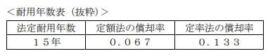 2021年5月実施日本FP協会FP2級実技試験第16問の資料