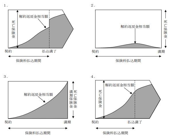 2021年5月実施日本FP協会FP2級実技試験第32問の資料②