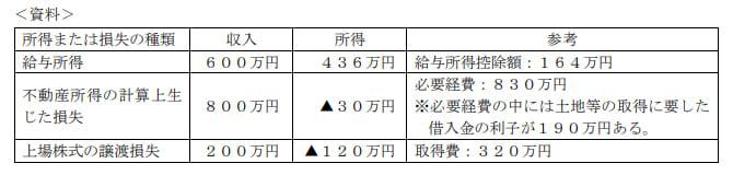 2021年5月実施日本FP協会FP2級実技試験第38問の資料②