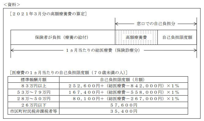 2021年5月実施日本FP協会FP2級実技試験第40問の資料②