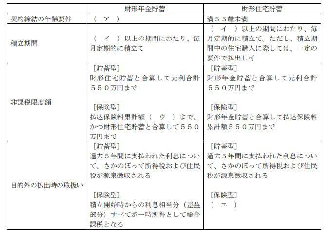 2021年5月実施日本FP協会FP2級実技試験第6問の資料