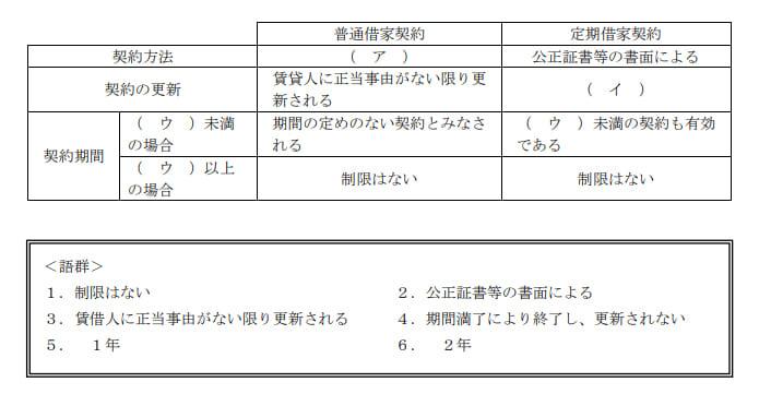 2021年5月実施日本FP協会FP2級実技試験第8問の資料