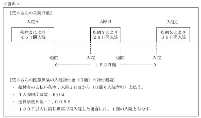 2019年9月実施日本FP協会FP2級実技試験第13問の資料