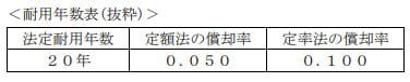 2019年9月実施日本FP協会FP2級実技試験第16問の資料