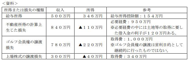 2019年9月実施日本FP協会FP2級実技試験第17問の資料
