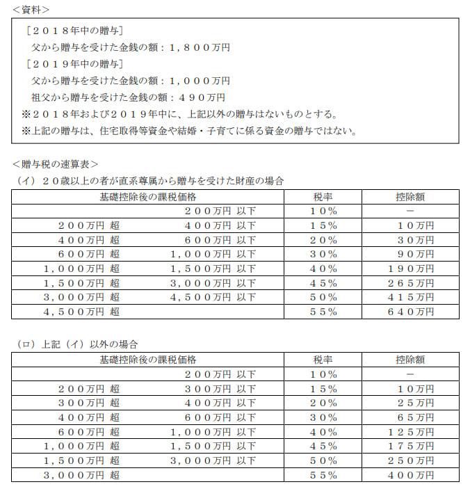 2019年9月実施日本FP協会FP2級実技試験第22問の資料