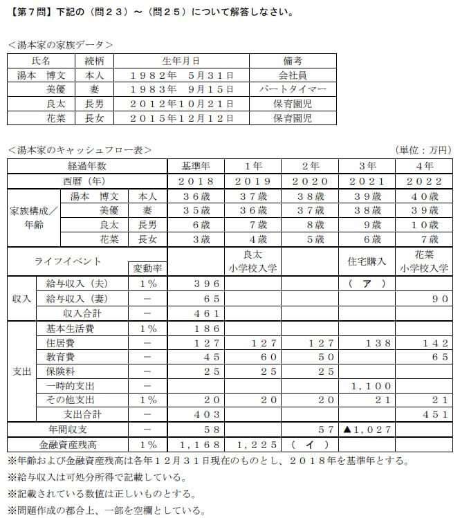 2019年9月実施日本FP協会FP2級実技試験第24問の資料