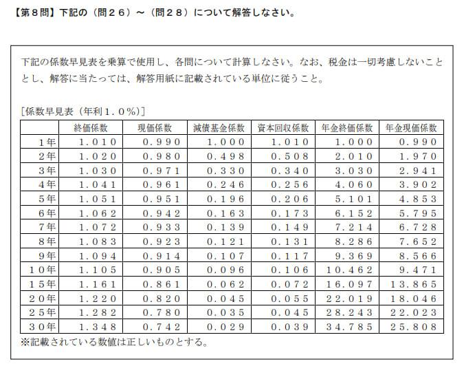 2019年9月実施日本FP協会FP2級実技試験第26問の資料