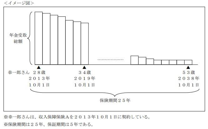 2019年9月実施日本FP協会FP2級実技試験第32問の資料②