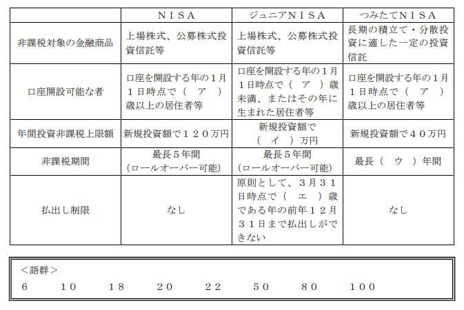 2019年9月実施日本FP協会FP2級実技試験第3問の資料