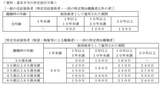 2019年9月実施日本FP協会FP2級実技試験第34問の資料②