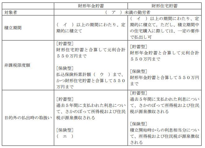 2019年9月実施日本FP協会FP2級実技試験第5問の資料