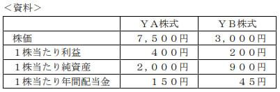 2019年9月実施日本FP協会FP2級実技試験第6問の資料