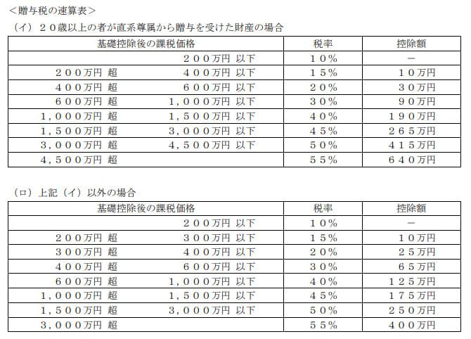 2020年1月実施日本FP協会FP2級実技試験第37問の資料②