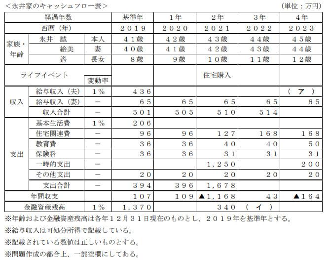 2020年1月実施日本FP協会FP3級実技試験第2問の資料