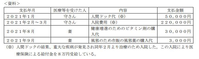 2021年9月実施FP3級実技試験第11問の資料