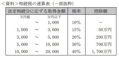 2021年9月実施FP3級実技試験保険顧客資産相談業務問15の資料②