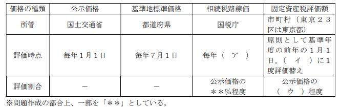 2021年9月実施FP2級実技試験第9問の資料